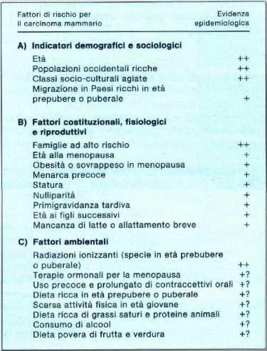 stadiazione k mammella
